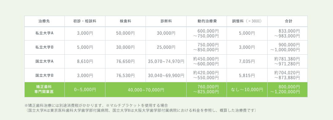 武蔵小杉矯正歯科での治療費(比較)